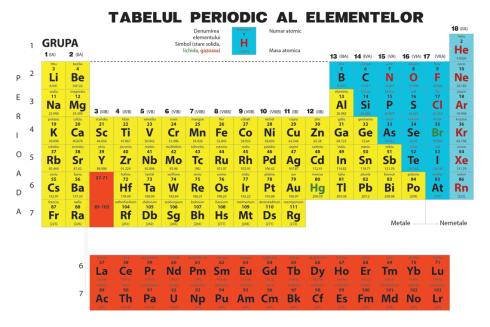 csm_tabelul-periodic-al-elementelor_d385bae669